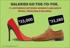Salaries go toe-to-toe, with a 1% difference between women's and men's retail/wholesale salaries (PRNewsFoto/TriNet)