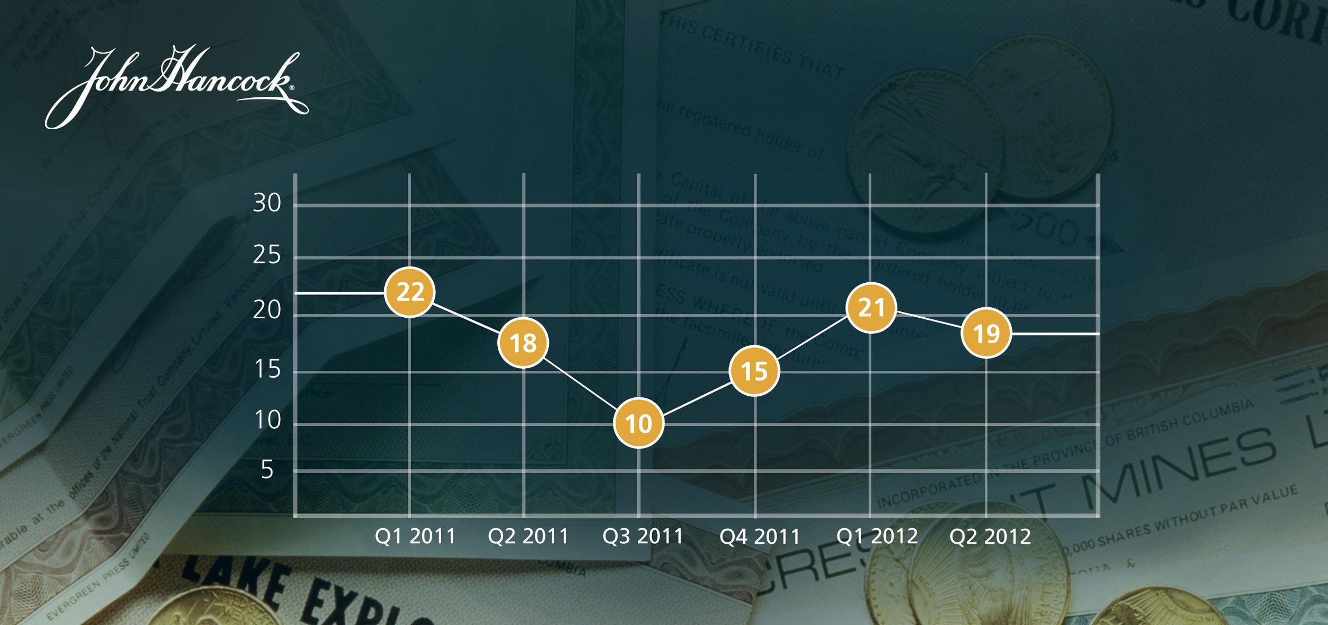 Investor Sentiment Shows Slight Dip in 2012's Second Quarter
