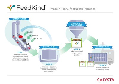 FeedKind is produced using the world's only commercially validated gas fermentation process.