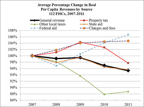 Average Percentage Change in Real Per Capita Revenues by Source 112 FiSCs, 2007-2011 (PRNewsFoto/Lincoln Institute of Land Policy)