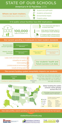 State of Our Schools Infographic