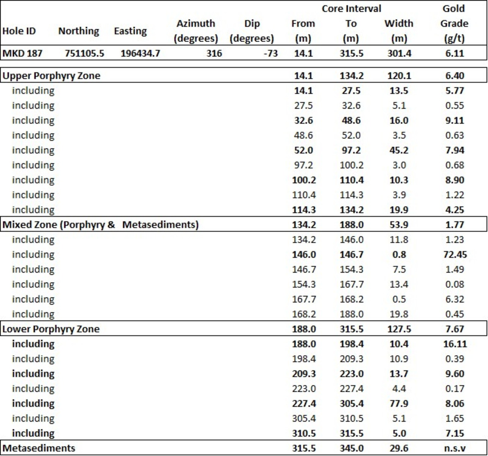 Table 1:  Summary of Assay Intervals from MKD 187