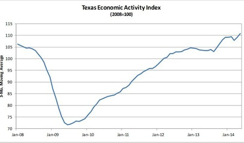 Comerica Bank's Texas Economic Activity Index Climbs Again in May. (PRNewsFoto/Comerica Bank)
