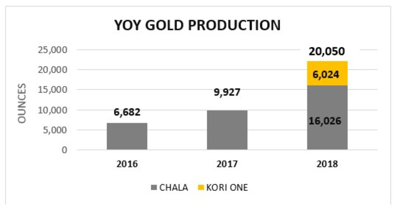 YOY Gold Production