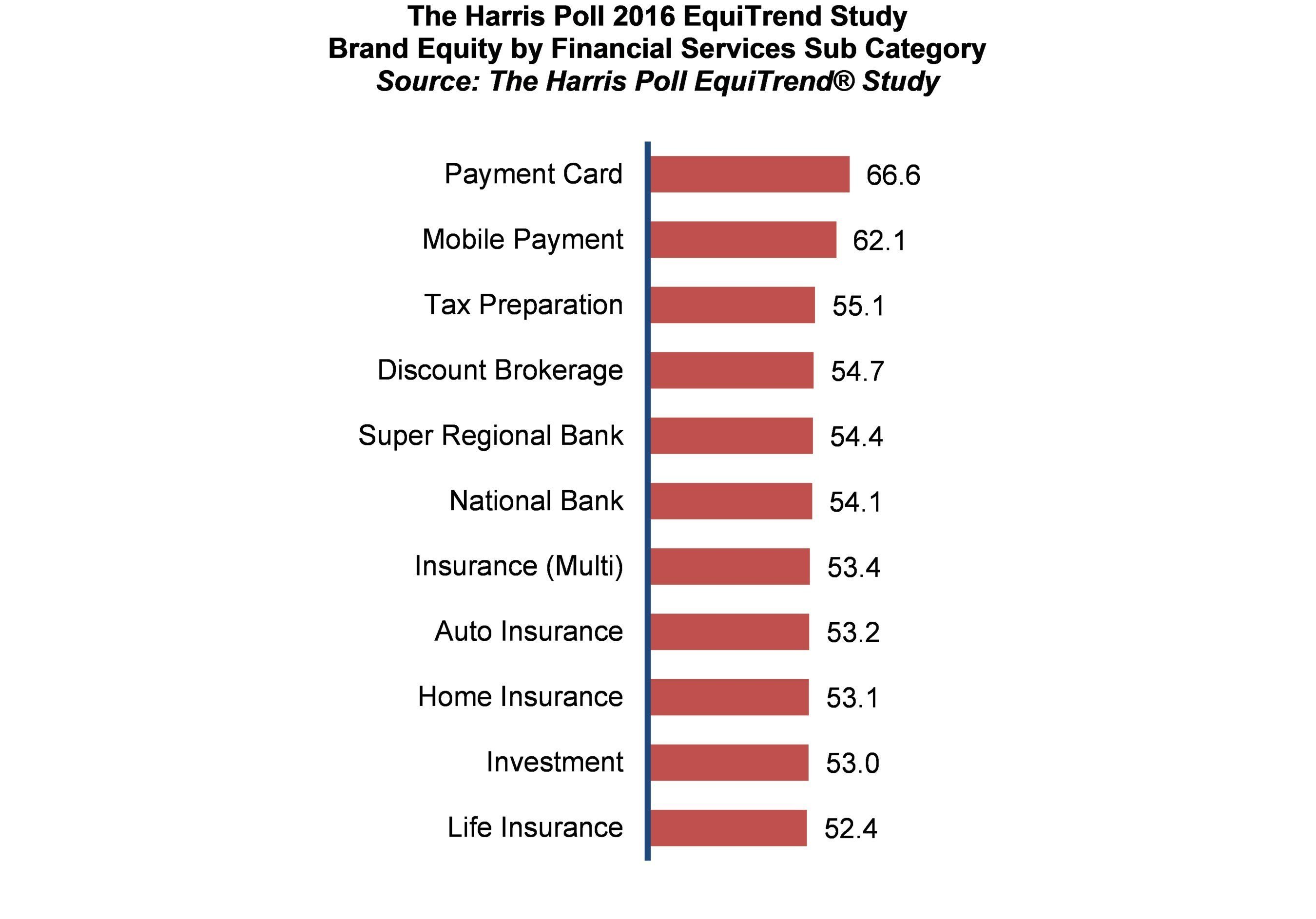 Brand Equity by financial services