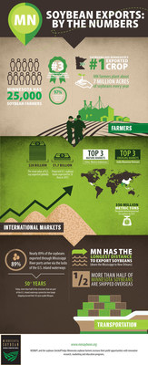 This infographic shows Minnesota soybean exports, by the numbers. Half of Minnesota's soybean crop is shipped internationally each year, making soybeans the state's number one agricultural export.