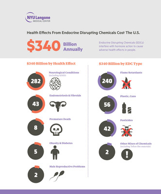 Health Effects From Endocrine-Disrupting Chemicals Cost The U.S.