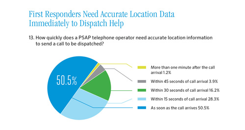9-1-1 dispatchers say they need accurate information on caller location immediately to send help. Source: Find Me 911 survey (PRNewsFoto/Find Me 911 Coalition)