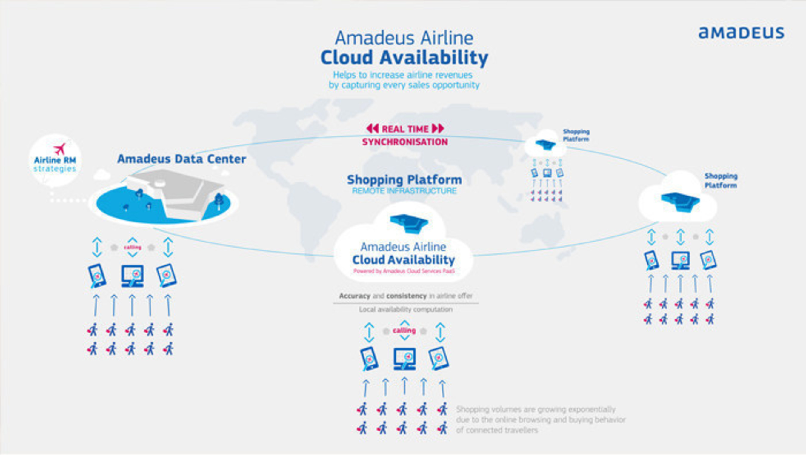 Amadeus Airline Cloud Availability solves the challenge of ever increasing flight search volumes