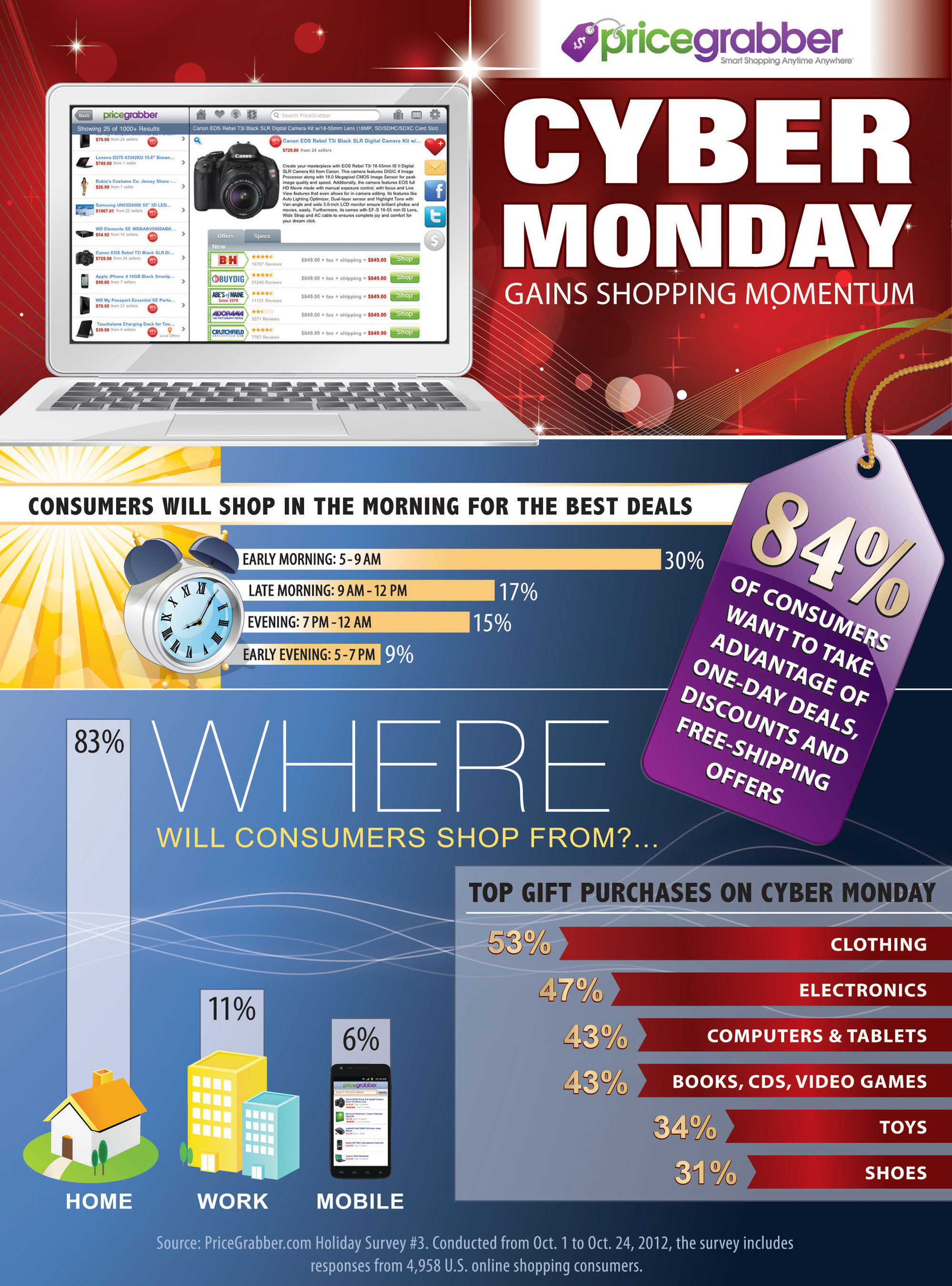 Cyber Monday gains popularity as a top holiday shopping day, according to PriceGrabber(R) survey.  (PRNewsFoto/PriceGrabber)