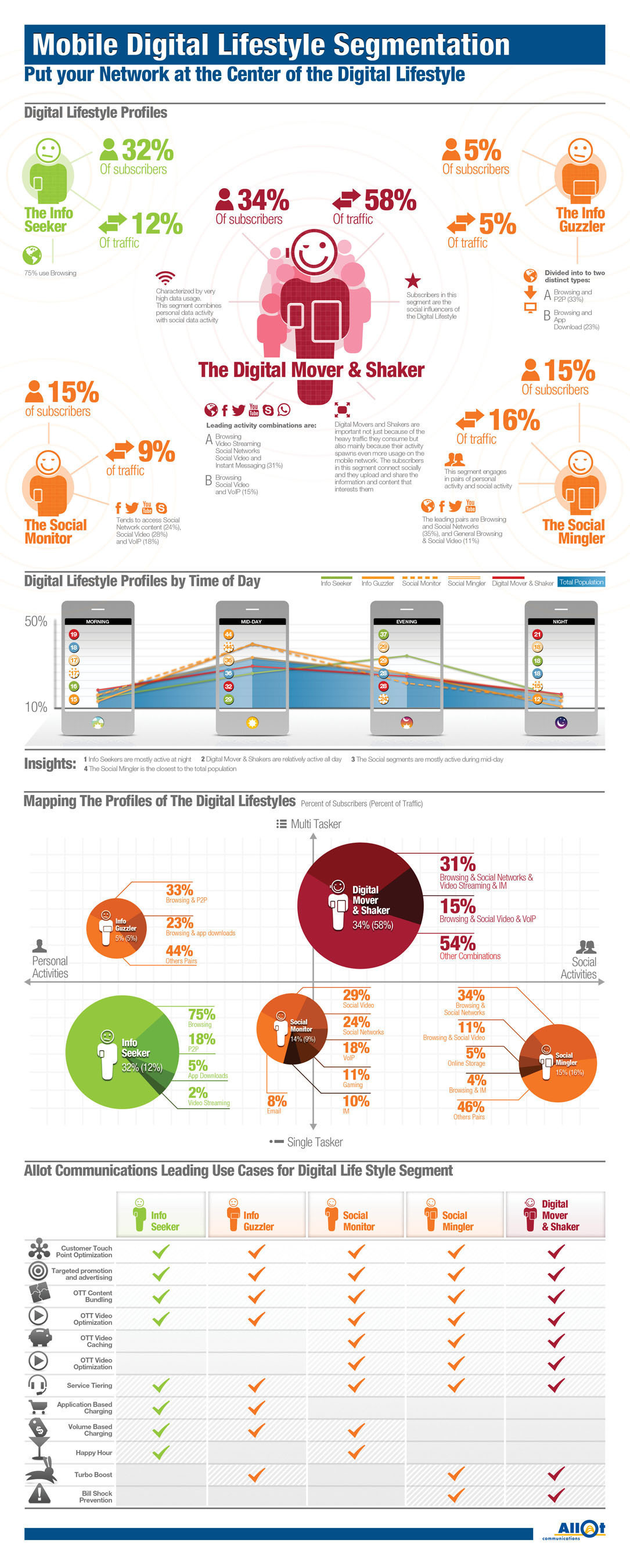 Allot MobileTrends Report Highlights Segments in the Mobile Digital Lifestyle