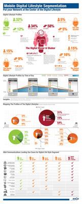 Segmenting the mobile digital lifestyle.  (PRNewsFoto/Allot Communications Ltd.)