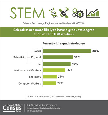 According to a U.S. Census Bureau report released today, science graduates were less likely to be employed in STEM because science employment typically requires graduate training, and many graduates may be employed in STEM-related fields, such as health care. On the other hand, engineering, computer, math and statistics majors were most likely to be employed in STEM because graduate training is not required for many engineering and computer jobs. More: http://www.census.gov/newsroom/releases/archives/employment_occupations/cb13-162.html.  (PRNewsFoto/U.S. Census Bureau)