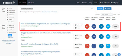 Buzzsumo Results - Week Ending 3-8-14.  (PRNewsFoto/Small Business Ideas Blog)