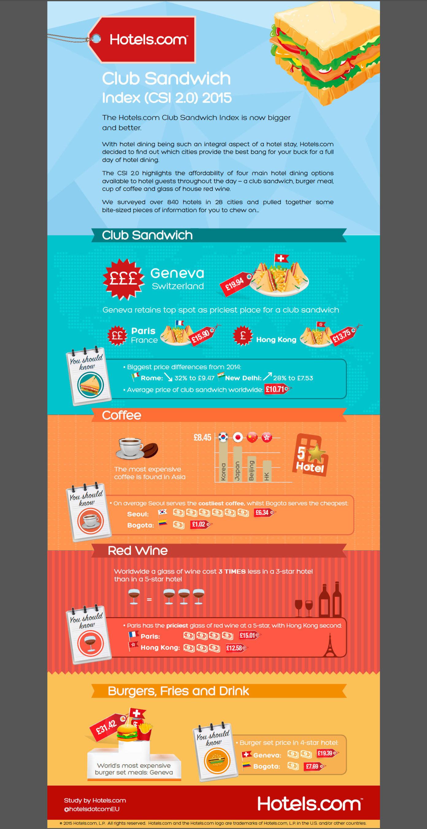 Club Sandwich Index 2015 (PRNewsFoto/Hotels.com) (PRNewsFoto/Hotels.com)