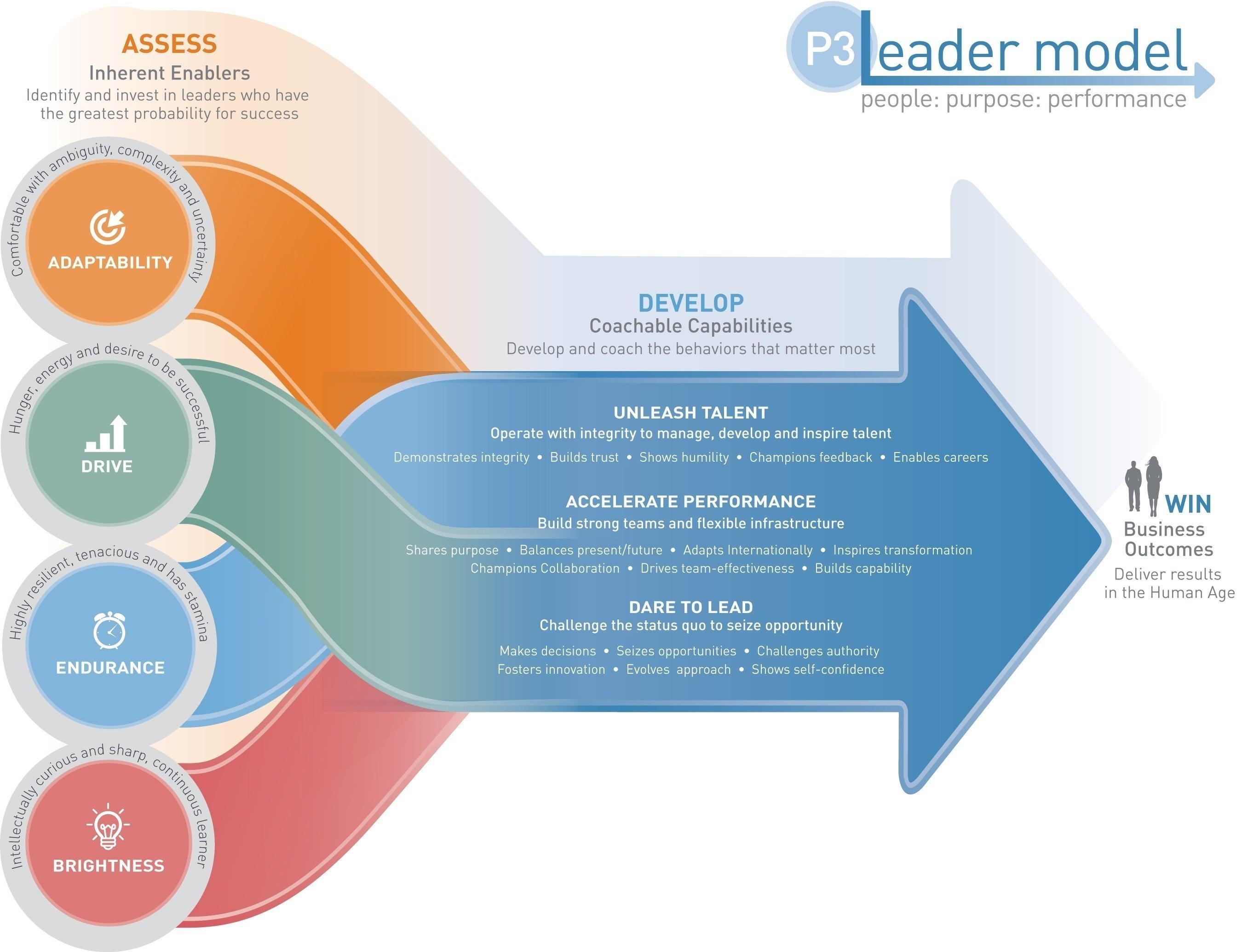 P3 Leader Model