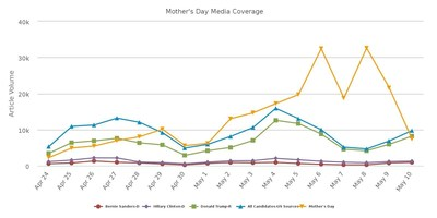 Your mama: Americans really love their mothers. Between April 24 and May 10, Mom-related media coverage was more prolific than any of the U.S. presidential candidates and general election coverage - combined. (If media coverage was a popularity contest, your mom won!)