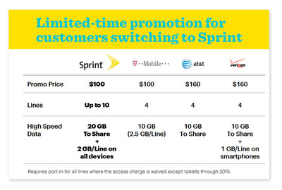 Limited-time promotion for customers switching to Sprint