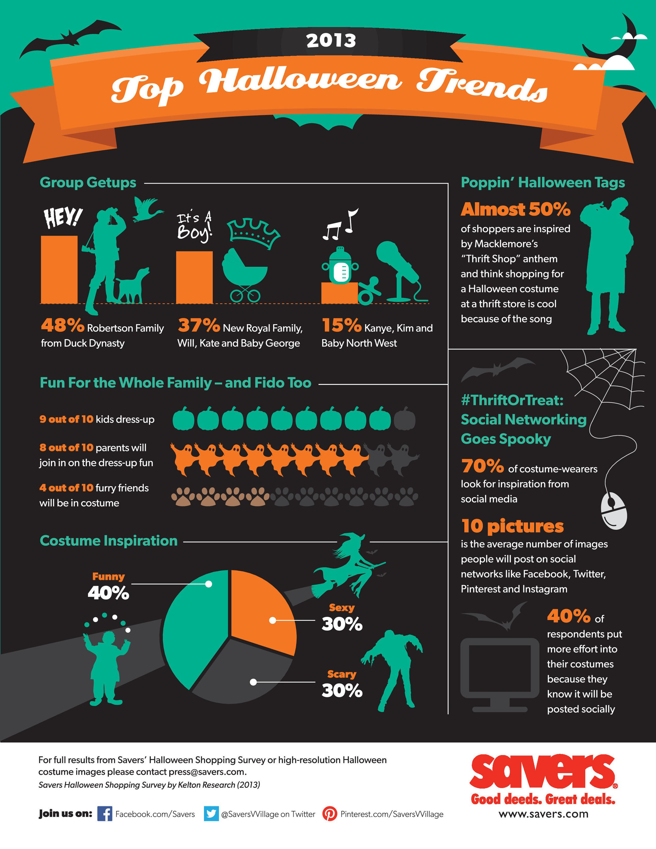 Savers 2013 Top Halloween Trends- Annual Survey Data.  (PRNewsFoto/Savers, Inc.)