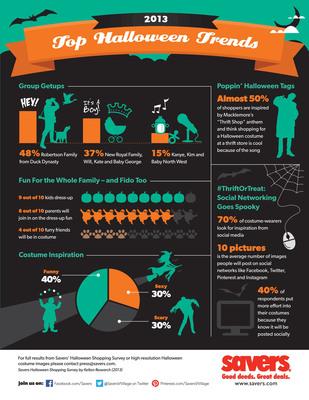 Savers 2013 Top Halloween Trends- Annual Survey Data.  (PRNewsFoto/Savers, Inc.)