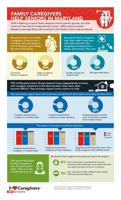 Infographic displays results of AARP Maryland's latest family caregivers survey.