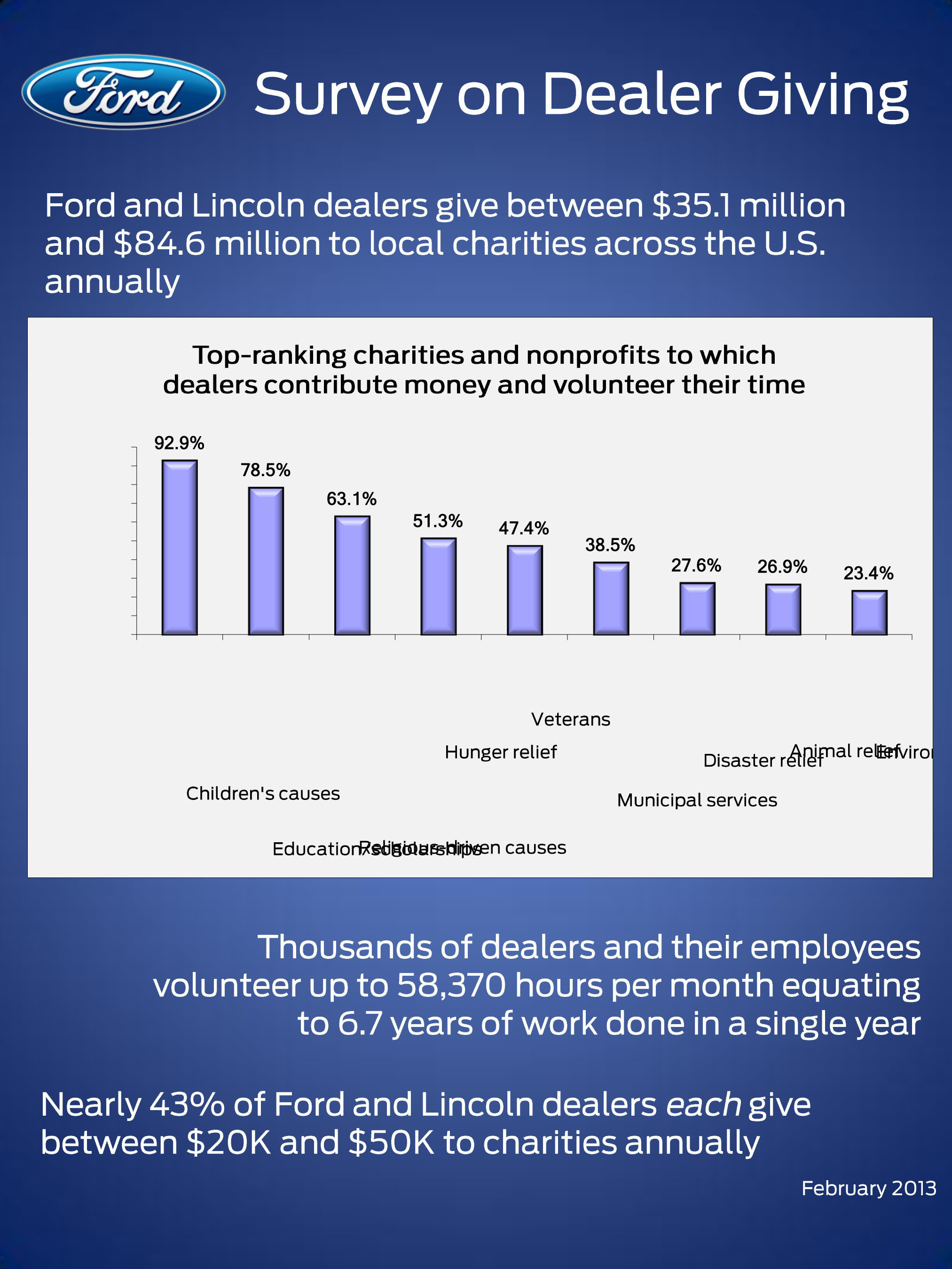 Ford Dealers Give Tens of Millions to U.S. Nonprofits, Provide Thousands of Volunteer Hours