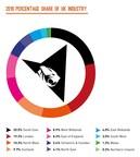 2016 percentage share of UK industry (PRNewsFoto/TIGA)