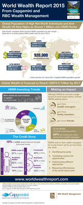 WWR 2015 Infographic from Capgemini and RBC Wealth Management: Global population of high net worth individuals and their wealth hit new highs. (PRNewsFoto/Capgemini; RBC; RBC Wealth)