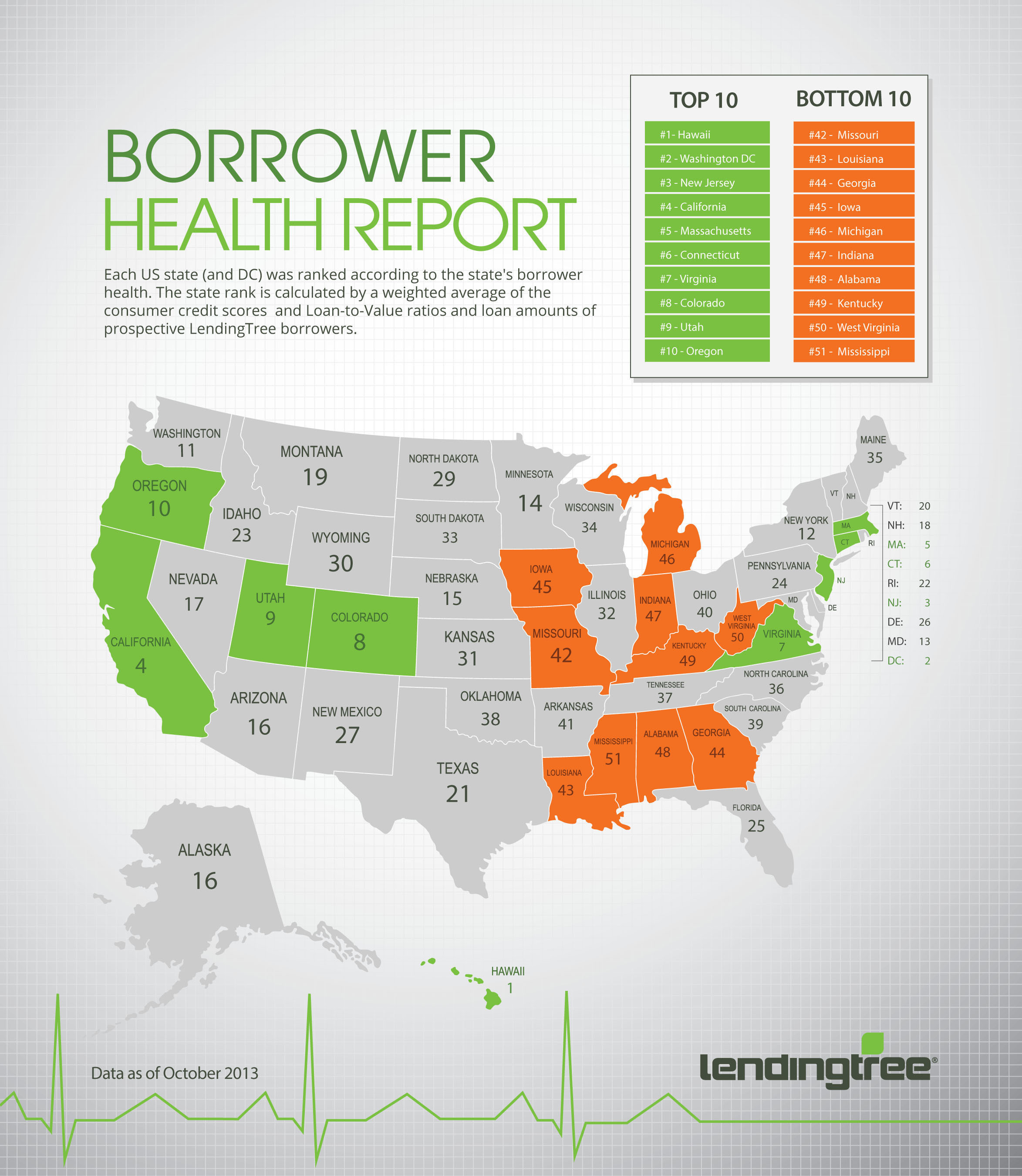 LendingTree Borrower Health Report: Rising Home Prices Cause Borrower Health to Fall Slightly in Q3.  ...