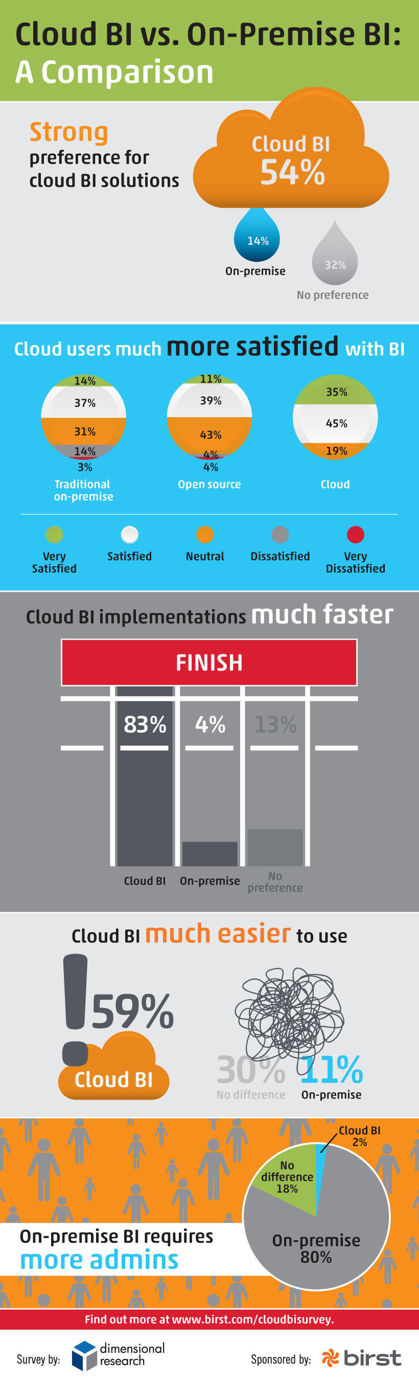 New Survey Results Show Cloud-based BI Satisfaction Outpaces On-Premise BI According to Business Intelligence Pros. (PRNewsFoto/Birst)