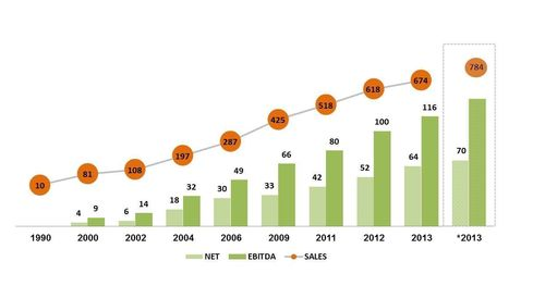 *2013 – Frutarom sales and net profit combined with the four acquisitions made in 2013, had they been ...