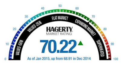 Hagerty Market Rating as of January 2015, up from 68.91 in December 2014. The Hagerty Market Rating is a new tool to gauge the status of the classic car market.