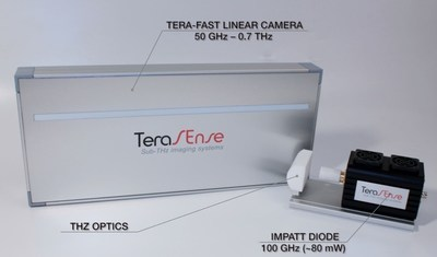 High Speed Linear THz imaging system (PRNewsFoto/Terasense) (PRNewsFoto/Terasense)