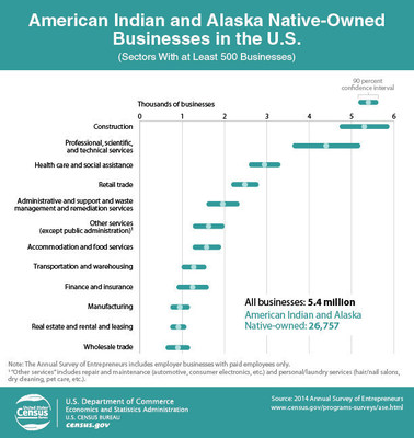 Of all 5.4 million businesses in the United States, 26,757 were American Indian and Alaska Native-Owned Businesses, according to the 2014 Annual Survey of Entrepreneurs the U.S. Census Bureau recently released. The number of construction businesses led at an estimate of 5,311 businesses, followed by professional, scientific and technical services with 4,407 businesses. These employer businesses are with paid employees only.