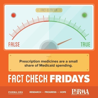 Prescription medicines are a small share of Medicaid spending.