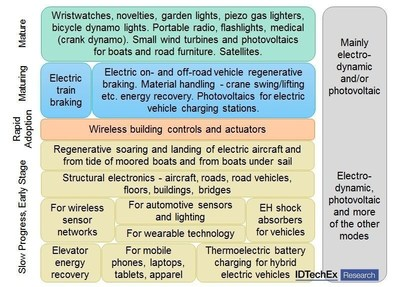 Energy harvesting maturity. Source: IDTechEx Research report Energy Harvesting: Off-Grid Microwatt to Megawatt 2017-2027 (www.IDTechEx.com/energy). (PRNewsFoto/IDTechEx Research)