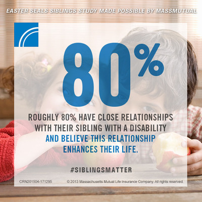 Easter Seals' Siblings Study, which was sponsored by MassMutual, revealed that 80 percent of respondents have a close relationship with their sibling with a disability and believe this relationship enhances their life.  (PRNewsFoto/MassMutual)