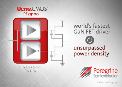 Built on Peregrine's UltraCMOS(R) technology, the PE29100 GaN FET driver empowers design engineers to extract the full performance and speed advantages from GaN transistors.