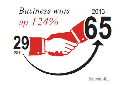 JLL EMEA Corporate Solutions business wins up 124% in 2013 on 2011. (PRNewsFoto/JLL) (PRNewsFoto/JLL)