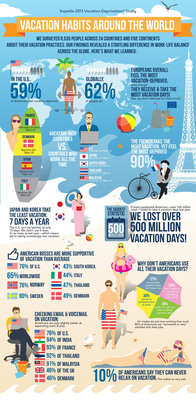 Expedia's 2013 Vacation Deprivation Study Reveals Stark Global Disparity in Work-Life Balance.  (PRNewsFoto/Expedia.com)