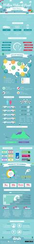 Dash - Drive Smart - Infographic - Five Million Miles of Road  ...