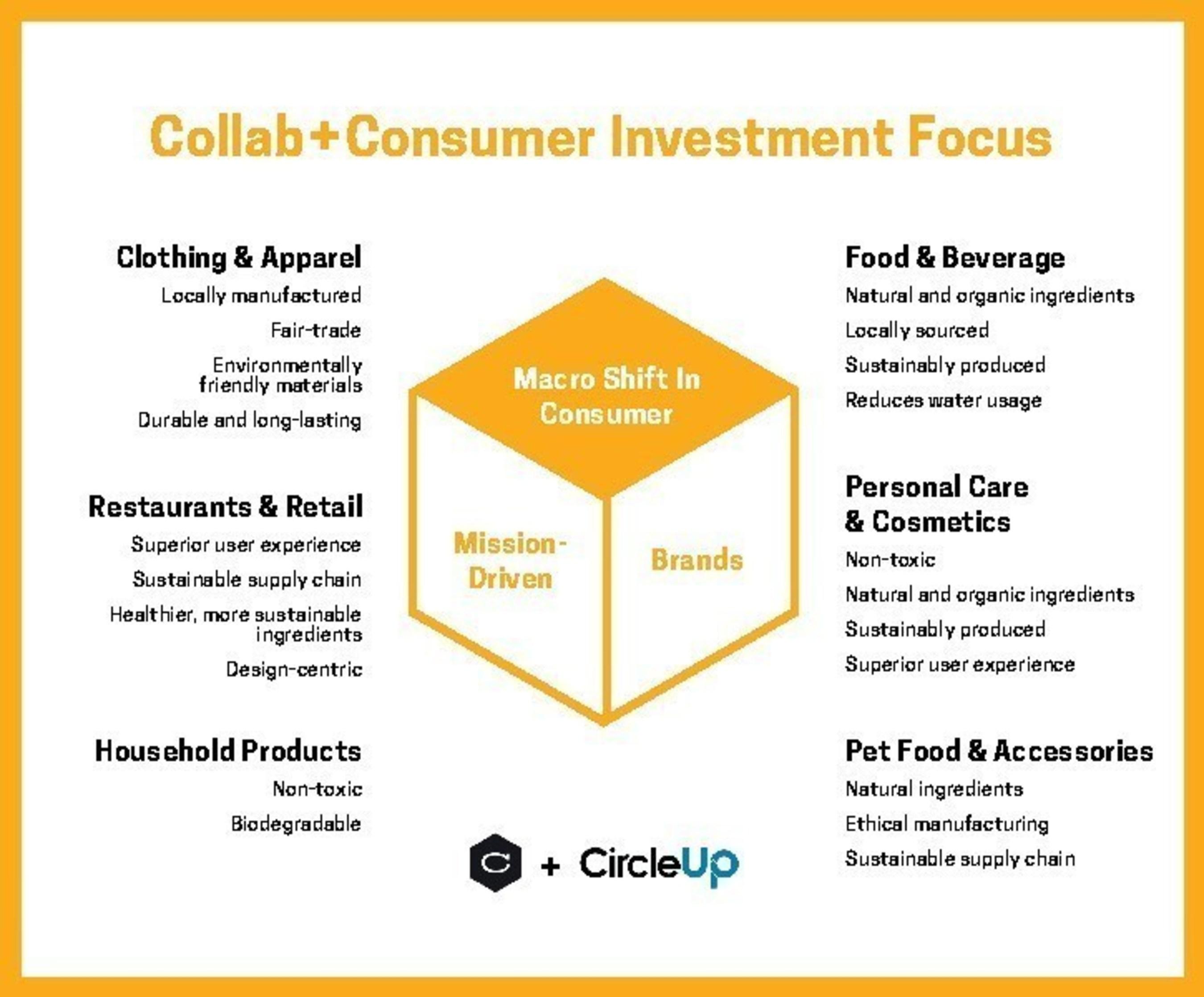 Collab+Consumer Investment Focuses