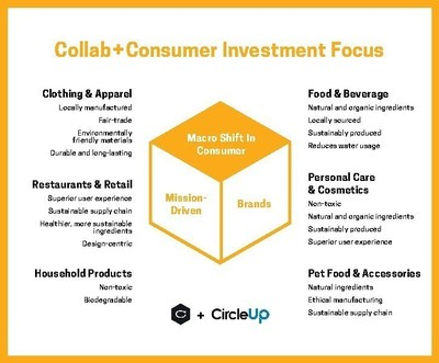 Collab+Consumer Investment Focuses