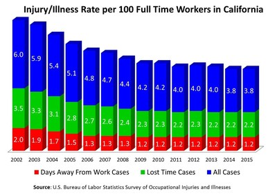 Injury/Illness Rate per 100 Full Time Workers in California, 2002 - 2015