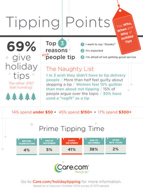 Care.com 2014 Holiday Tipping Survey