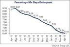 April 2014 US CMBS Delinquency Report (PRNewsFoto/Trepp, LLC )
