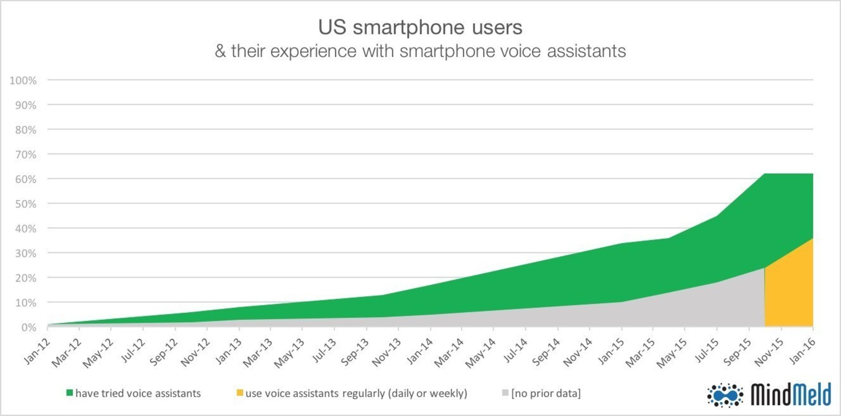 US Voice Assistant Adoption Graph