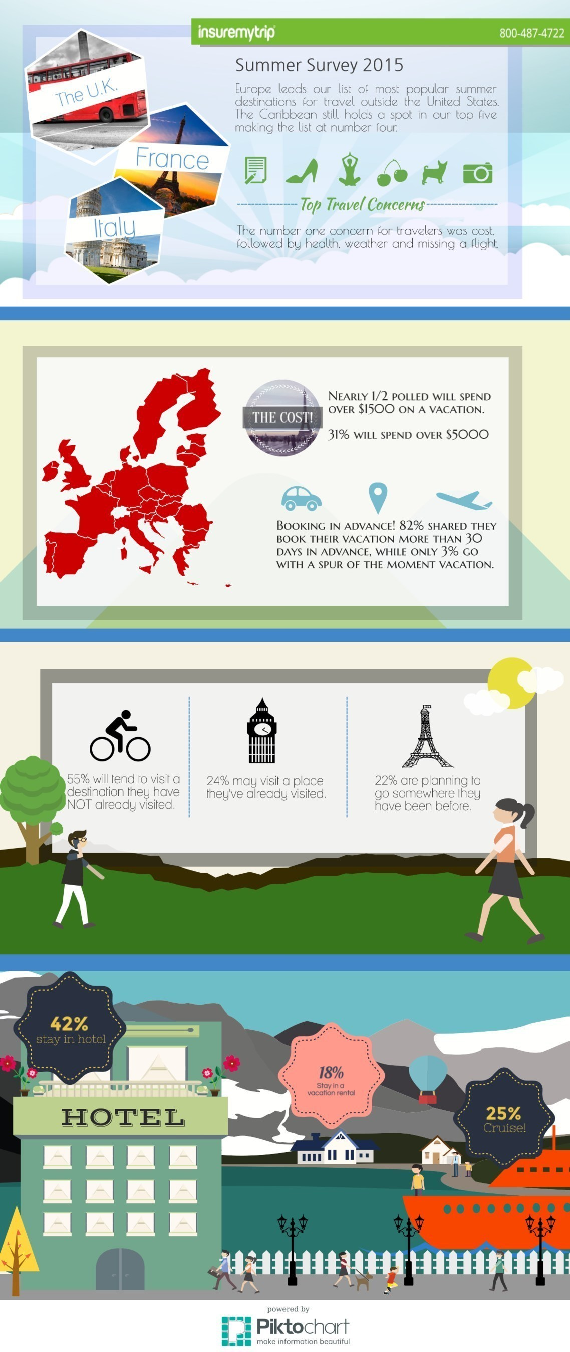 InsureMyTrip survey reveals most planning a trip this summer.