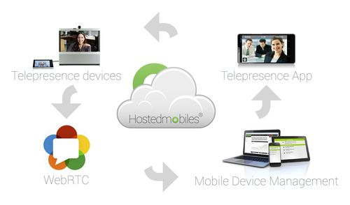 Hostedmobiles.com introduces a new way for enterprises and organizations to manage mobile devices and at the ...