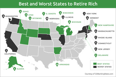 GOBankingRates ranks the Best and Worst States to Retire Rich for 2015